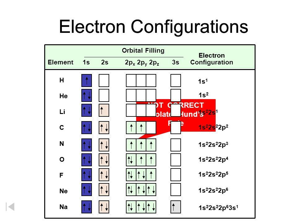 Orbital Filling Element 1s 2s 2p x 2p y 2p z 3s Configuration Orbital Filling Element 1s 2s 2p x 2p y 2p z 3s Configuration Electron Configurations El