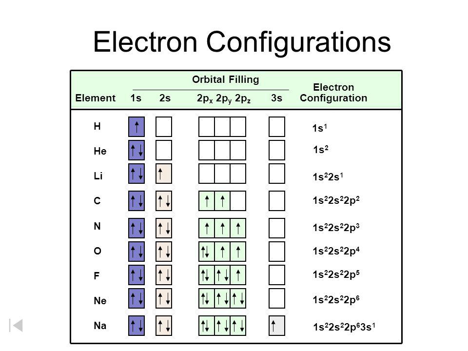 Orbital Filling Element 1s 2s 2p x 2p y 2p z 3s Configuration Electron Configurations Electron H He Li C N O F Ne Na 1s 1 1s 2 2s 2 2p 6 3s 1 1s 2 2s