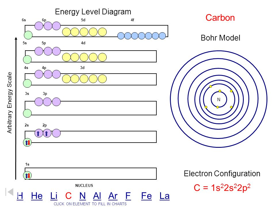 Energy Level Diagram Arbitrary Energy Scale 1s 2s 2p 3s 3p 4s 4p 3d 5s 5p 4d 6s 6p 5d 4f NUCLEUS Bohr Model Electron Configuration CLICK ON ELEMENT TO FILL IN CHARTS N C = 1s 2 2s 2 2p 2 Carbon HH He Li C N Al Ar F Fe LaHeLiNAlArFFeLa