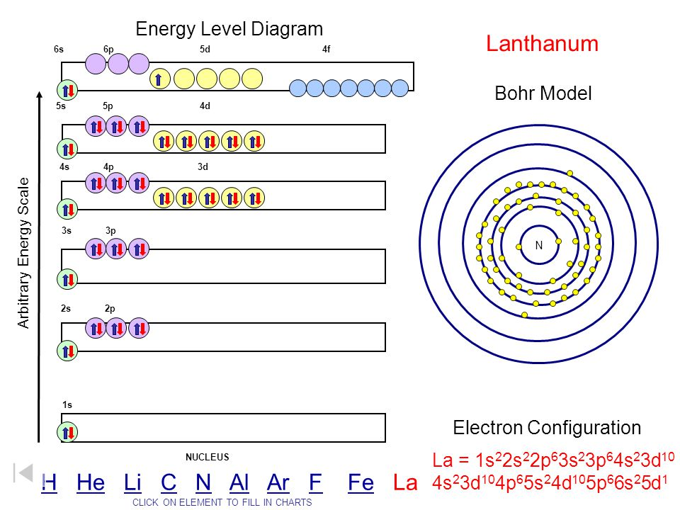 Energy Level Diagram Arbitrary Energy Scale 1s 2s 2p 3s 3p 4s 4p 3d 5s 5p 4d 6s 6p 5d 4f NUCLEUS CLICK ON ELEMENT TO FILL IN CHARTS La = 1s 2 2s 2 2p
