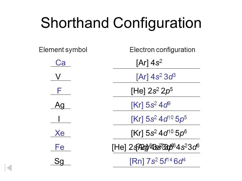 Shorthand Configuration [Ar] 4s 2 Electron configurationElement symbol [Ar] 4s 2 3d 3 [Rn] 7s 2 5f 14 6d 4 [He] 2s 2 2p 5 [Kr] 5s 2 4d 9 [Kr] 5s 2 4d
