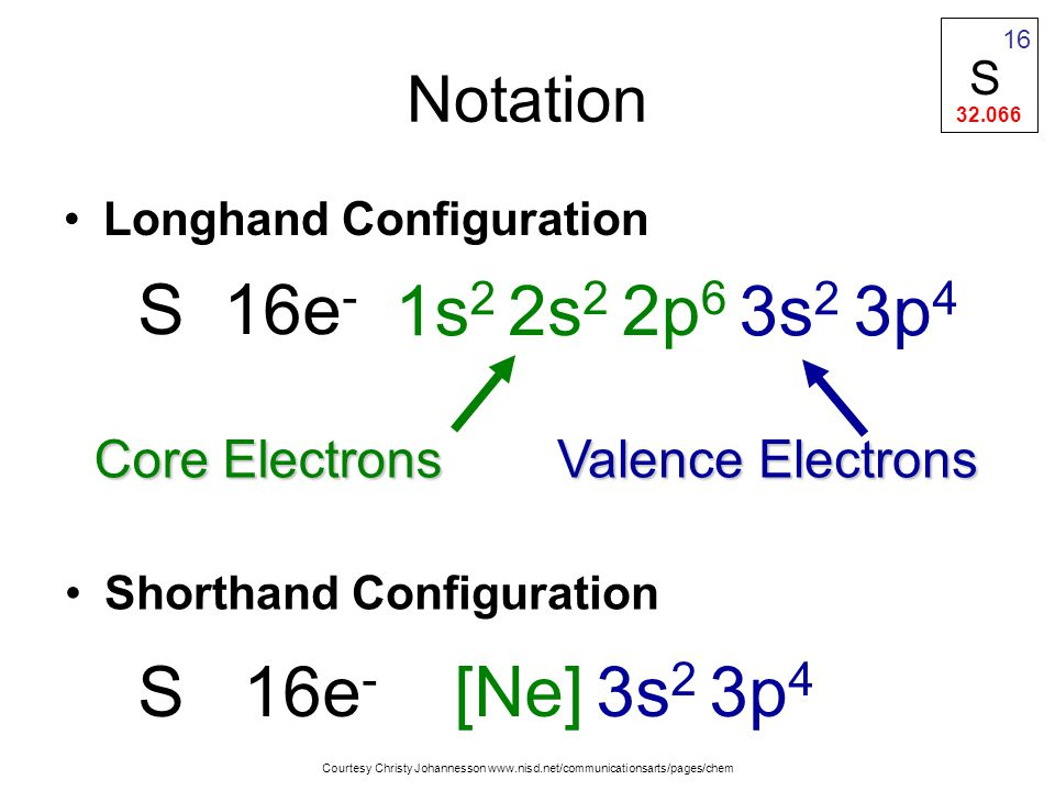 Shorthand Configuration S 16e - Valence Electrons Core Electrons S16e - [Ne] 3s 2 3p 4 1s 2 2s 2 2p 6 3s 2 3p 4 Notation Longhand Configuration Courtesy Christy Johannesson www.nisd.net/communicationsarts/pages/chem S 32.066 16