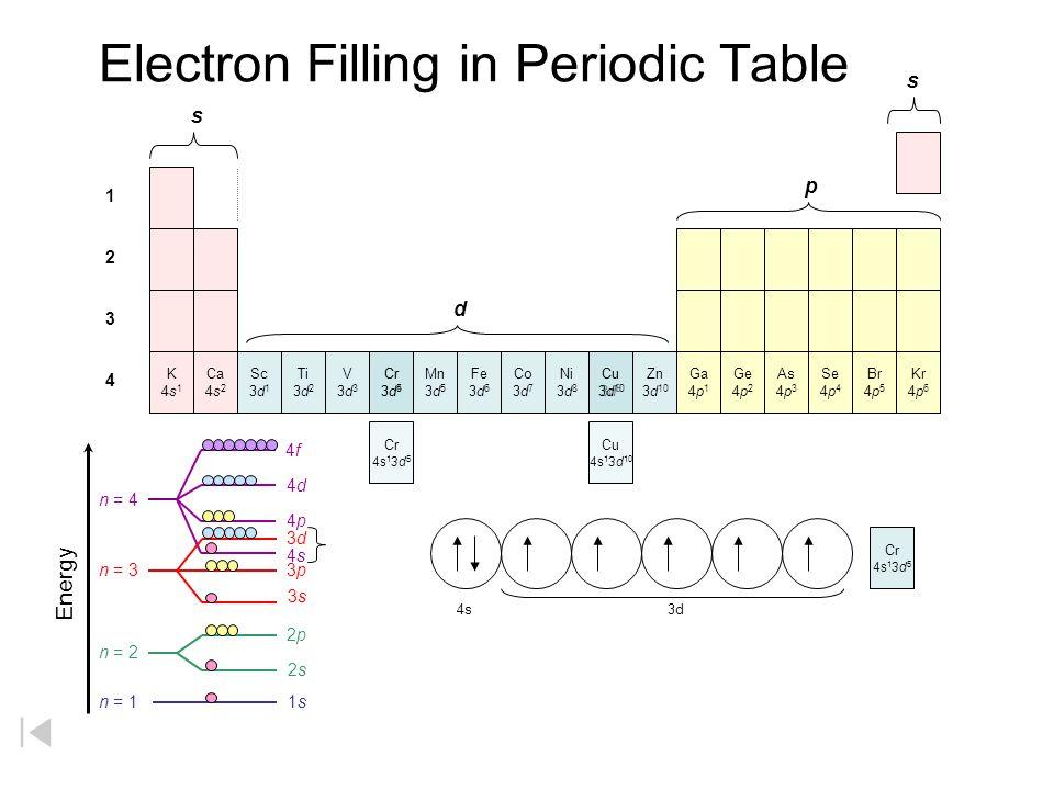 Electron Filling in Periodic Table K4s1K4s1 Ca 4s 2 Sc 3d 1 Ti 3d 2 V3d3V3d3 Mn 3d 5 Fe 3d 6 Co 3d 7 Ni 3d 8 Cr 3d 4 Cu 3d 9 Zn 3d 10 Ga 4p 1 Ge 4p 2