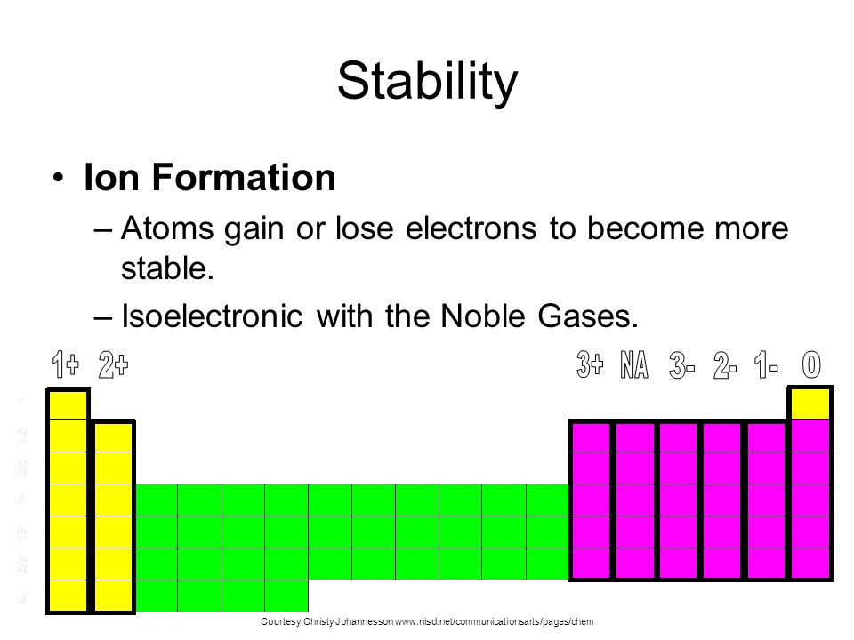 Stability Ion Formation –Atoms gain or lose electrons to become more stable.