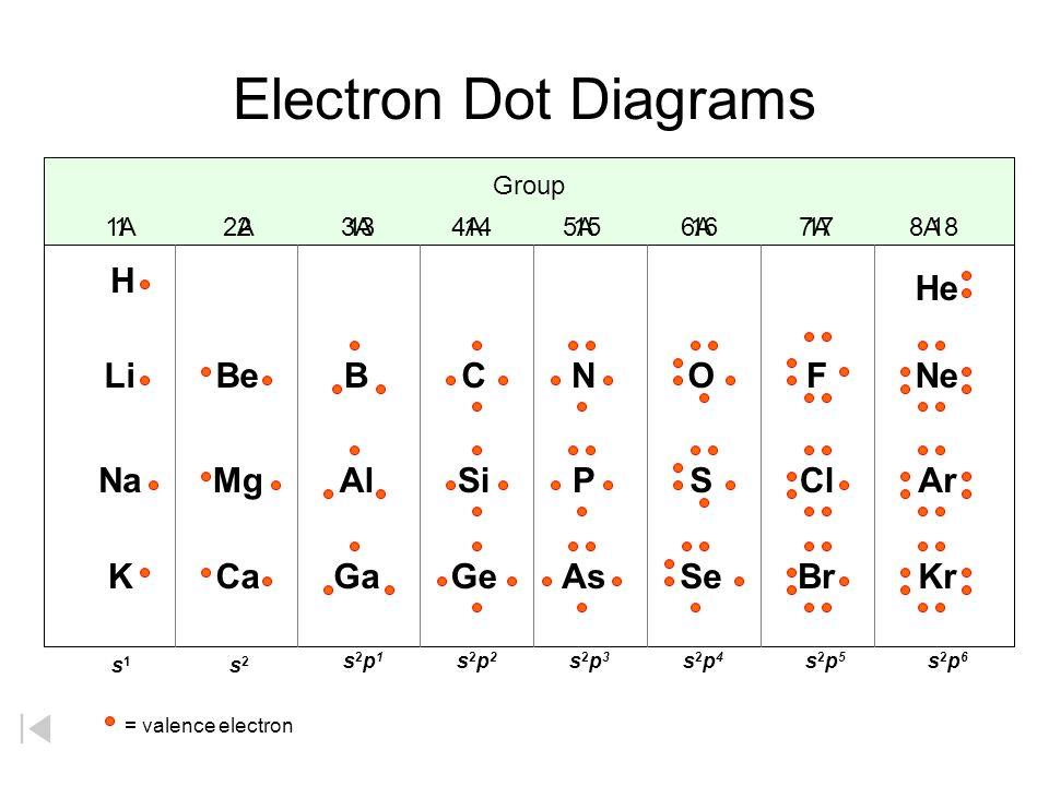 Electron Dot Diagrams H Li Na K Be Mg Ca B Al Ga C Si Ge N P As O S Se F Cl Br Ne Ar Kr He Group 1A 2A 3A 4A 5A 6A 7A 8A = valence electron s1s1 s2s2
