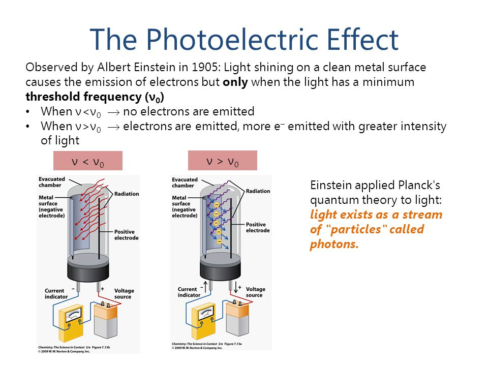The Photoelectric Effect Observed by Albert Einstein in 1905: Light shining on a clean metal surface causes the emission of electrons but only when th