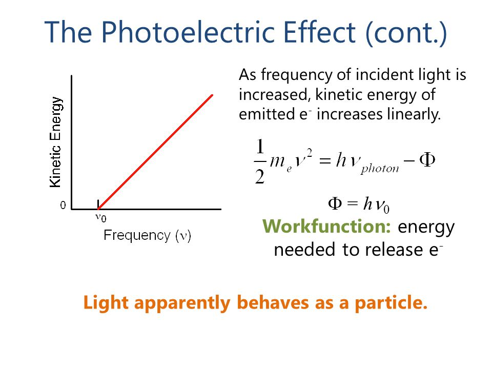 The Photoelectric Effect (cont.) As frequency of incident light is increased, kinetic energy of emitted e - increases linearly.  = h 0 Workfunction: