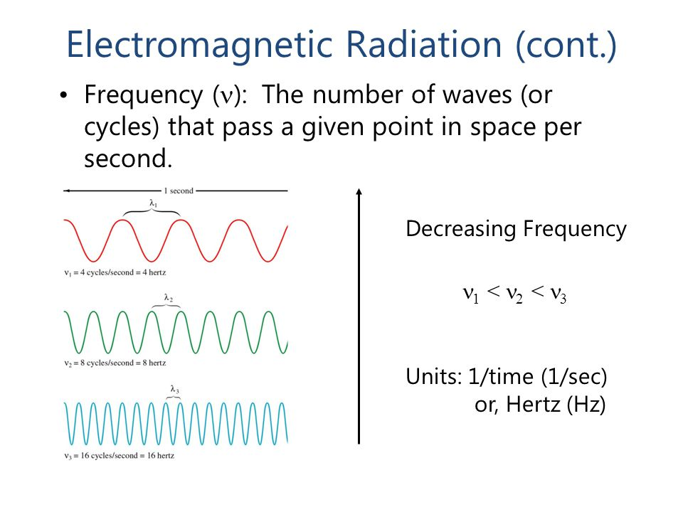 Electromagnetic Radiation (cont.) Frequency ( ): The number of waves (or cycles) that pass a given point in space per second. Decreasing Frequency 1 <