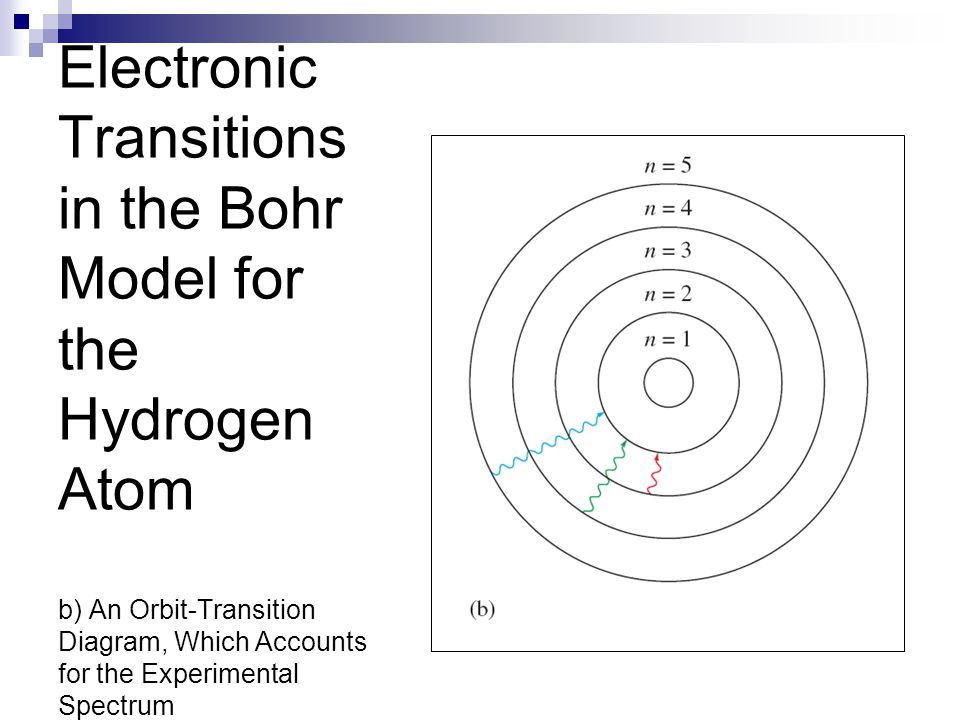 Electronic Transitions in the Bohr Model for the Hydrogen Atom b) An Orbit-Transition Diagram, Which Accounts for the Experimental Spectrum