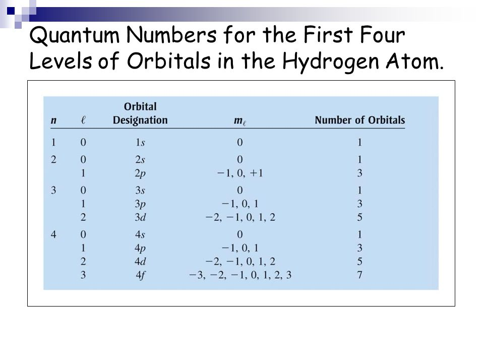 Quantum Numbers for the First Four Levels of Orbitals in the Hydrogen Atom.