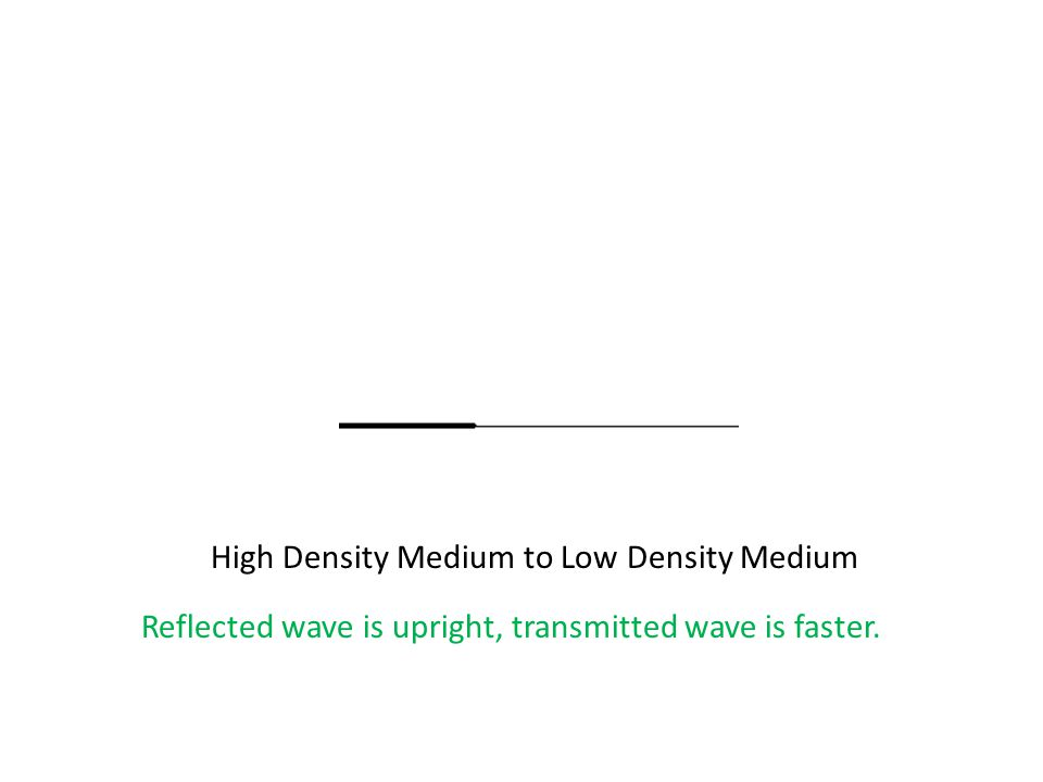 High Density Medium to Low Density Medium Reflected wave is upright, transmitted wave is faster.
