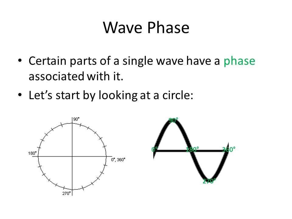 Wave Phase Certain parts of a single wave have a phase associated with it. Let's start by looking at a circle: 0° 90° 180°360° 270°