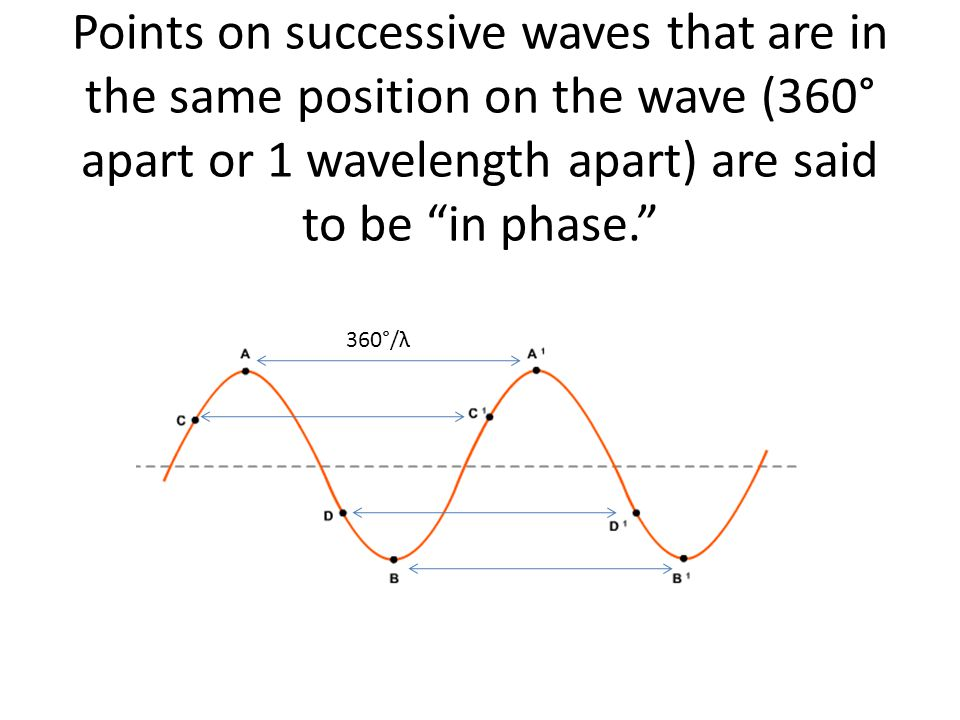 "Points on successive waves that are in the same position on the wave (360° apart or 1 wavelength apart) are said to be ""in phase."" 360°/λ"