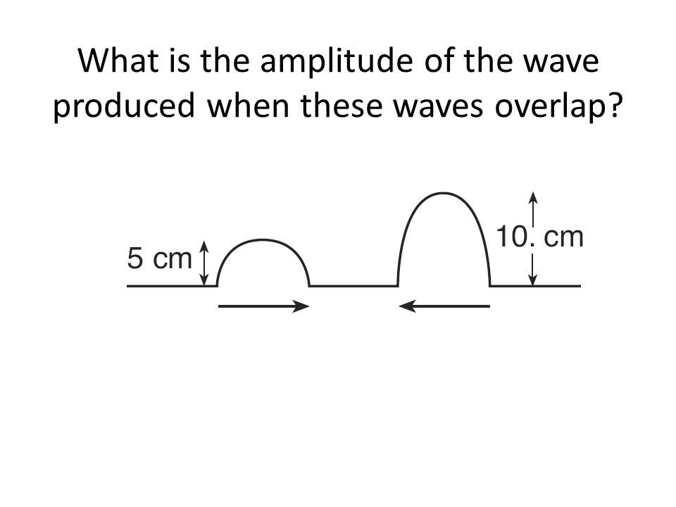 What is the amplitude of the wave produced when these waves overlap?