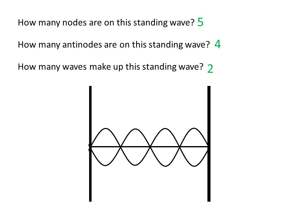 How many nodes are on this standing wave? How many antinodes are on this standing wave? How many waves make up this standing wave? 5 4 2