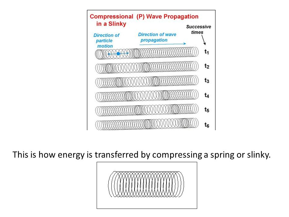 This is how energy is transferred through the earth with an earthquake P-wave.