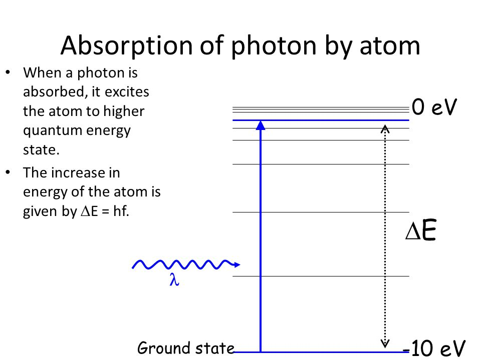 Absorption of photon by atom When a photon is absorbed, it excites the atom to higher quantum energy state.