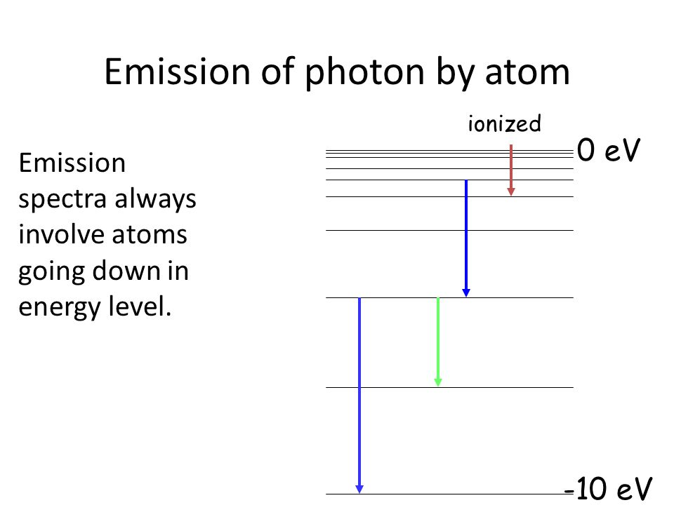 Emission of photon by atom Emission spectra always involve atoms going down in energy level.