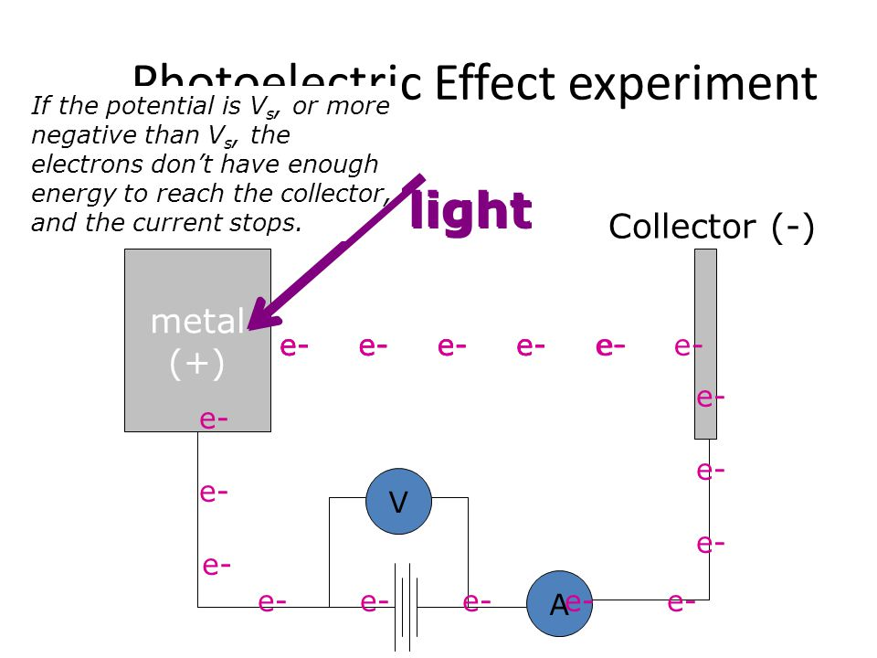 Photoelectric Effect experiment metal (+) A V Collector (-) e- light e- At voltages less negative than Vs, the photoelectrons have enough kinetic energy to reach the collector.