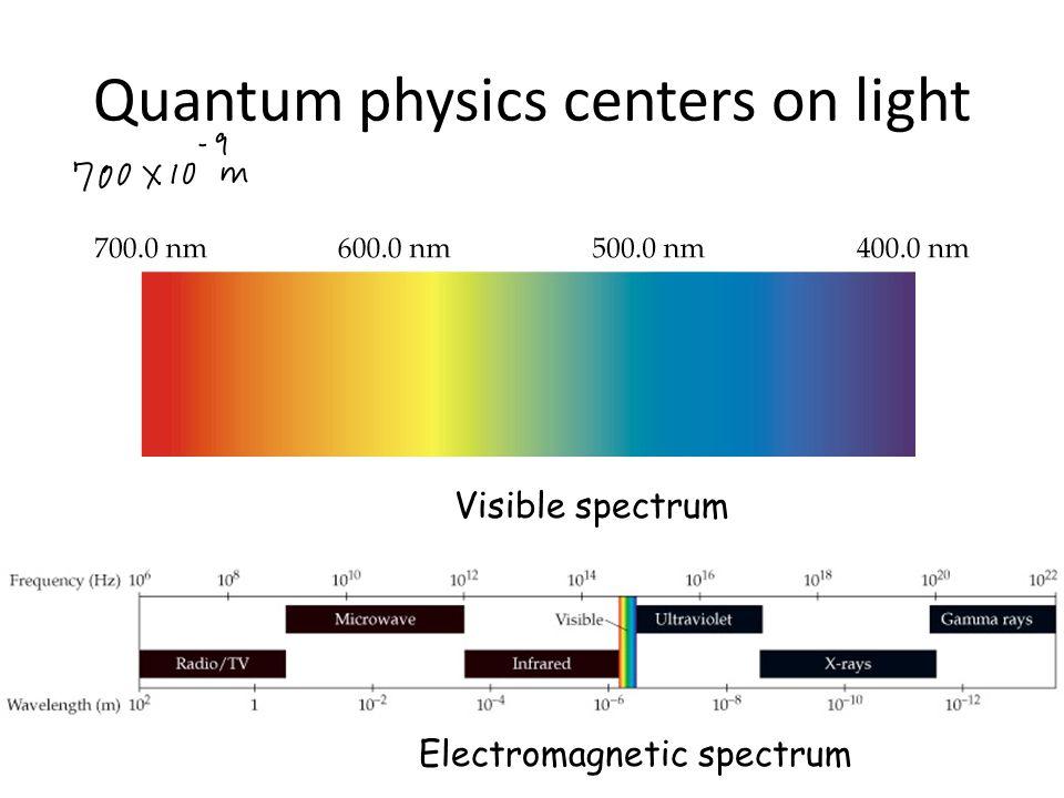 Quantum physics centers on light Visible spectrum Electromagnetic spectrum
