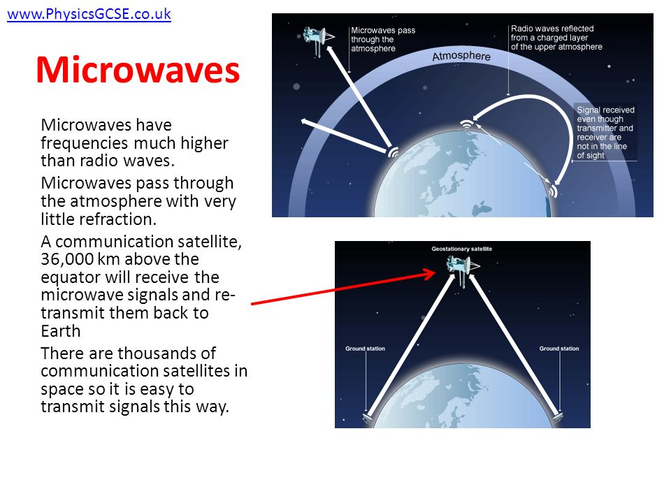 Communication Issues Radio waves are refracted by the upper atmosphere.