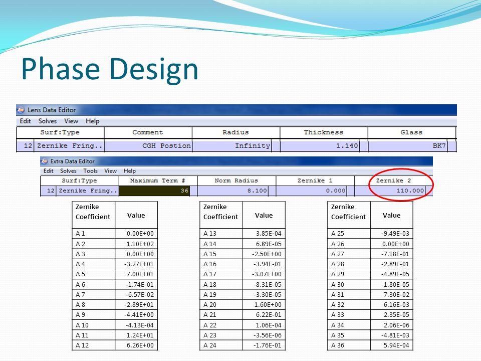 Phase Design Zernike Coefficient Value Zernike Coefficient Value Zernike Coefficient Value A 10.00E+00A 133.85E-04A 25-9.49E-03 A 21.10E+02A 146.89E-05A 260.00E+00 A 30.00E+00A 15-2.50E+00A 27-7.18E-01 A 4-3.27E+01A 16-3.94E-01A 28-2.89E-01 A 57.00E+01A 17-3.07E+00A 29-4.89E-05 A 6-1.74E-01A 18-8.31E-05A 30-1.80E-05 A 7-6.57E-02A 19-3.30E-05A 317.30E-02 A 8-2.89E+01A 201.60E+00A 326.16E-03 A 9-4.41E+00A 216.22E-01A 332.35E-05 A 10-4.13E-04A 221.06E-04A 342.06E-06 A 111.24E+01A 23-3.56E-06A 35-4.81E-03 A 126.26E+00A 24-1.76E-01A 365.94E-04