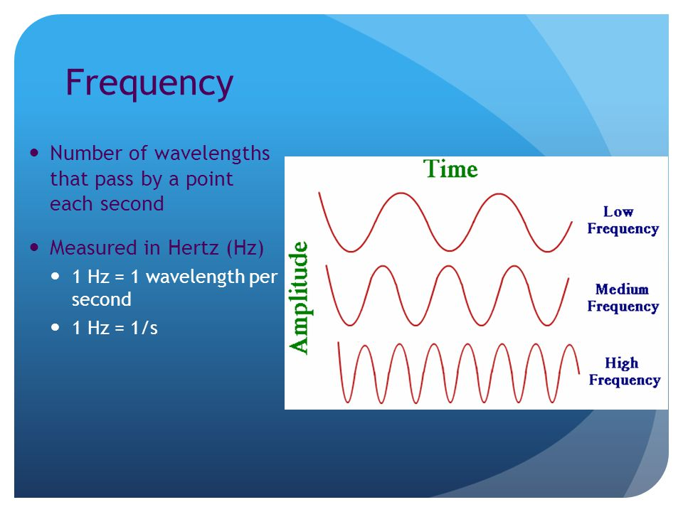 Frequency Number of wavelengths that pass by a point each second Measured in Hertz (Hz) 1 Hz = 1 wavelength per second 1 Hz = 1/s