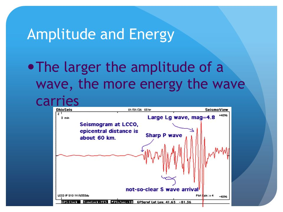 Amplitude and Energy The larger the amplitude of a wave, the more energy the wave carries