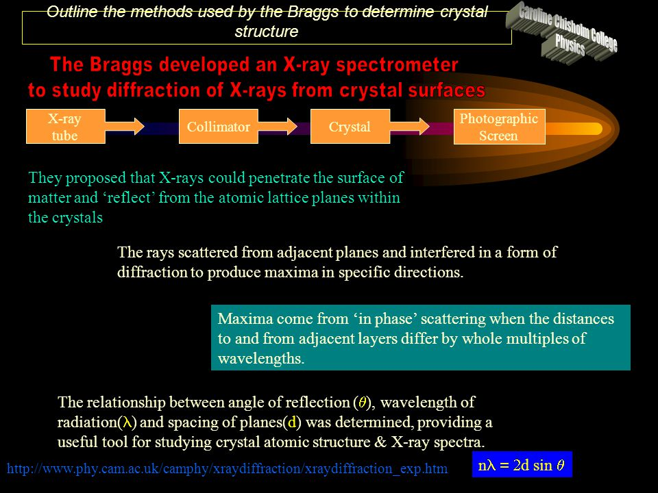 Outline the methods used by the Braggs to determine crystal structure X-ray tube CollimatorCrystal Photographic Screen They proposed that X-rays could penetrate the surface of matter and 'reflect' from the atomic lattice planes within the crystals The relationship between angle of reflection (  ), wavelength of radiation( ) and spacing of planes(d) was determined, providing a useful tool for studying crystal atomic structure & X-ray spectra.