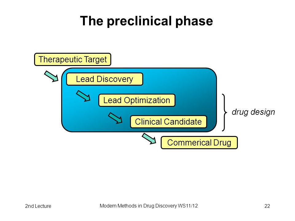 2nd Lecture Modern Methods in Drug Discovery WS11/12 22 The preclinical phase Therapeutic Target Lead Discovery Lead Optimization Clinical Candidate Commerical Drug drug design