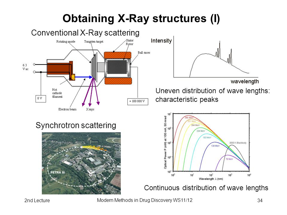 2nd Lecture Modern Methods in Drug Discovery WS11/12 34 Obtaining X-Ray structures (I) Conventional X-Ray scattering Uneven distribution of wave lengt
