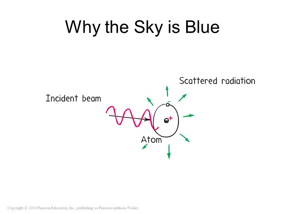 Copyright © 2008 Pearson Education, Inc., publishing as Pearson Addison-Wesley Why the Sky is Blue