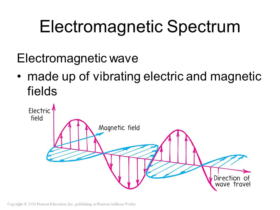 Copyright © 2008 Pearson Education, Inc., publishing as Pearson Addison-Wesley Electromagnetic Spectrum Electromagnetic wave made up of vibrating electric and magnetic fields