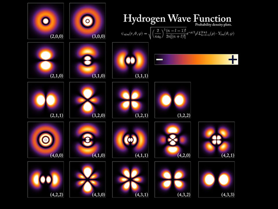 Schrödinger's Model of the Atom Schrödinger developed a new model that accounted for all these limitations. He suggested that... - electrons exist in