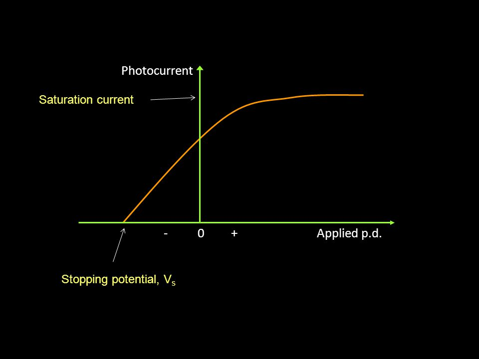 Photocurrents If the metal surface and frequency of incident radiation are both kept constant, a graph can be plotted showing how the photoelectric cu