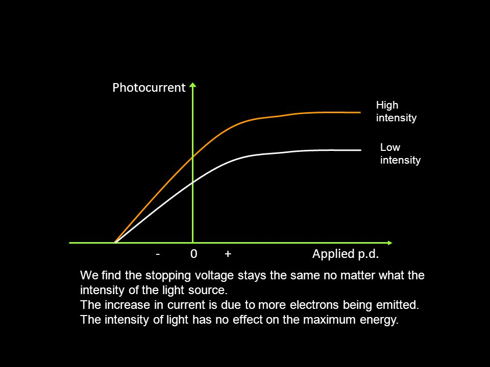 Photocurrent Applied p.d.- 0 + Stopping potential, V s Saturation current