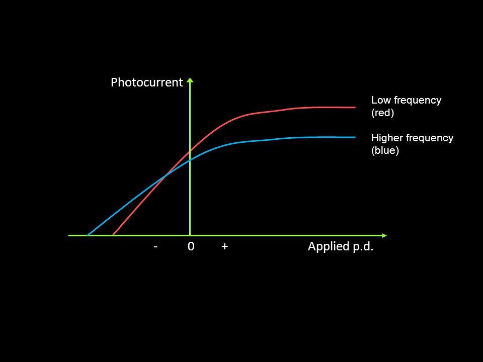 Photocurrent Applied p.d.- 0 + High intensity Low intensity We find the stopping voltage stays the same no matter what the intensity of the light sour