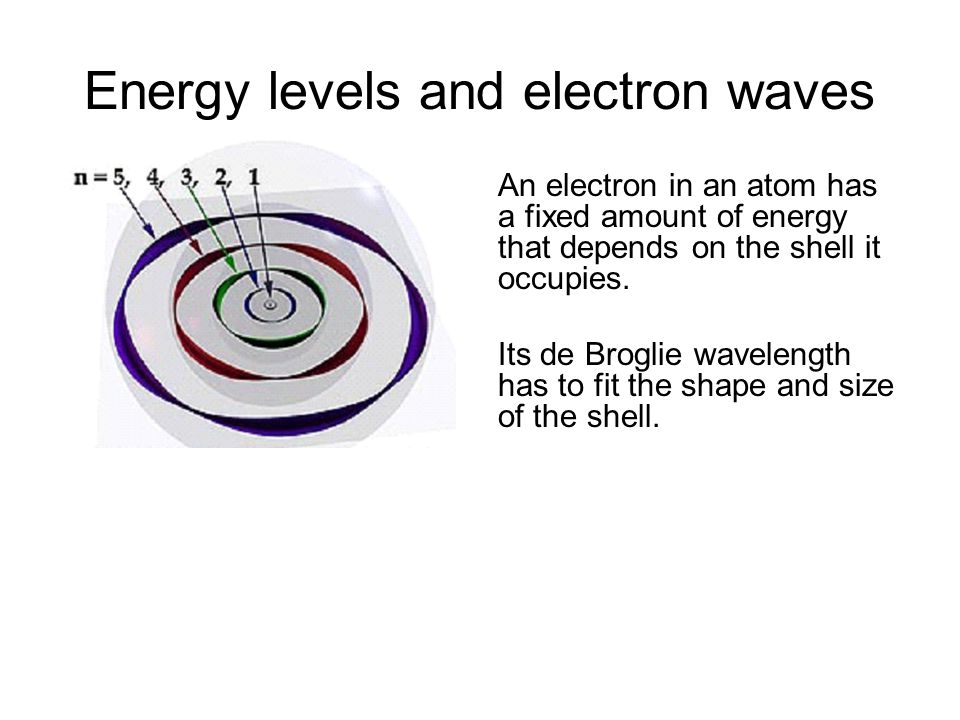 Evidence for de Broglie's hypothesis A narrow beam of electrons in a vacuum tube is directed at a thin metal foil. On the far side of the foil a circu