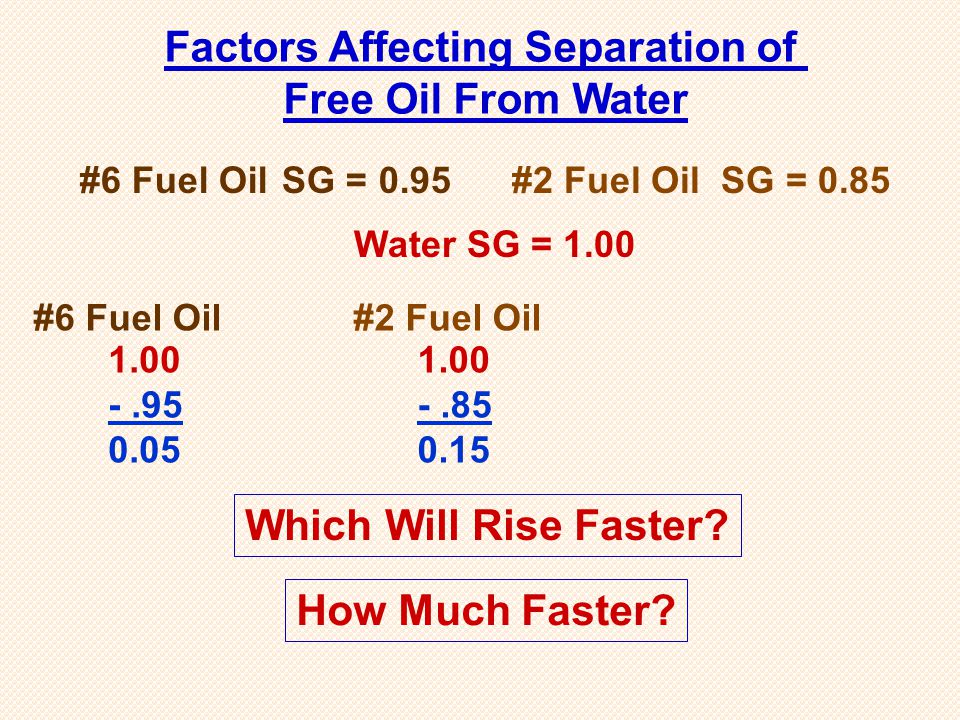 #6 Fuel Oil SG = 0.95 1.00 -.95 0.05 #6 Fuel Oil 1.00 -.85 0.15 #2 Fuel Oil Which Will Rise Faster? Factors Affecting Separation of Free Oil From Wate