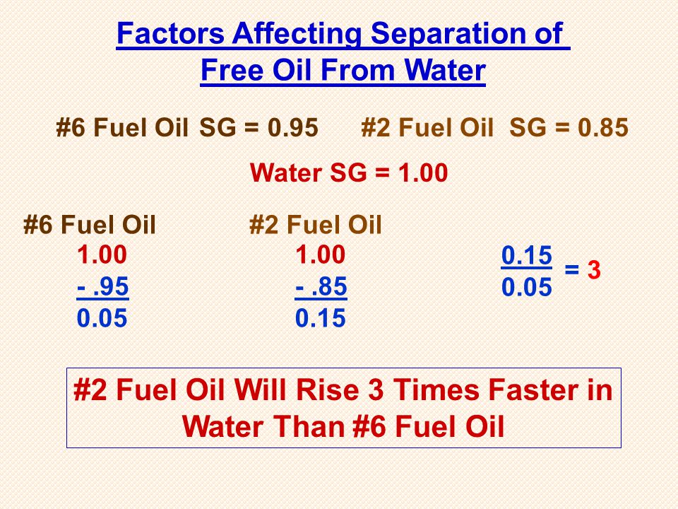 #6 Fuel Oil SG = 0.95 1.00 -.95 0.05 #6 Fuel Oil 1.00 -.85 0.15 #2 Fuel Oil 0.15 0.05 = 3 #2 Fuel Oil Will Rise 3 Times Faster in Water Than #6 Fuel O