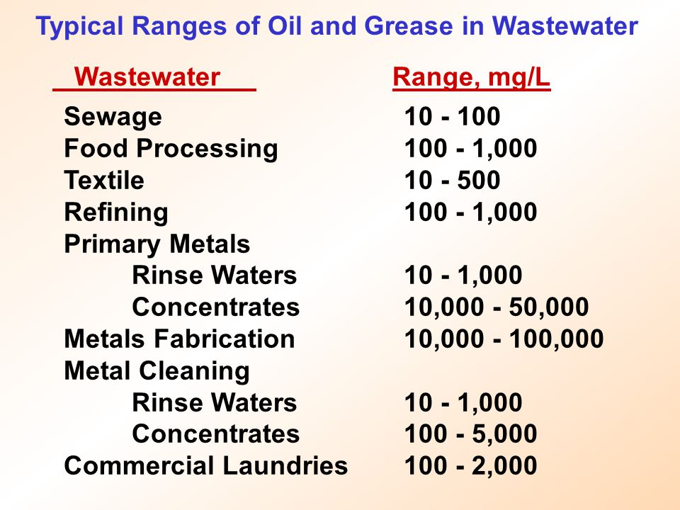 Typical Ranges of Oil and Grease in Wastewater Sewage10 - 100 Food Processing100 - 1,000 Textile10 - 500 Refining100 - 1,000 Primary Metals Rinse Wate
