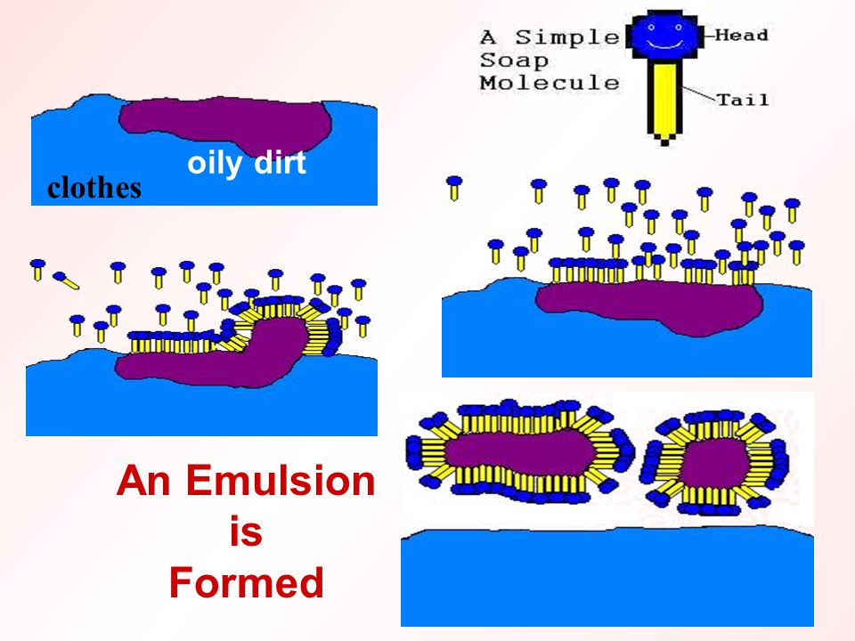 An Emulsion is Formed clothes oily dirt