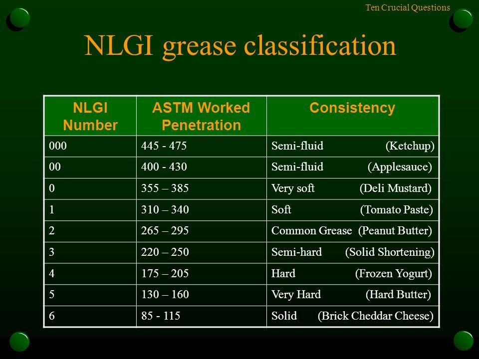 Ten Crucial Questions NLGI grease classification NLGI Number ASTM Worked Penetration Consistency 000445 - 475Semi-fluid (Ketchup) 00400 - 430Semi-flui