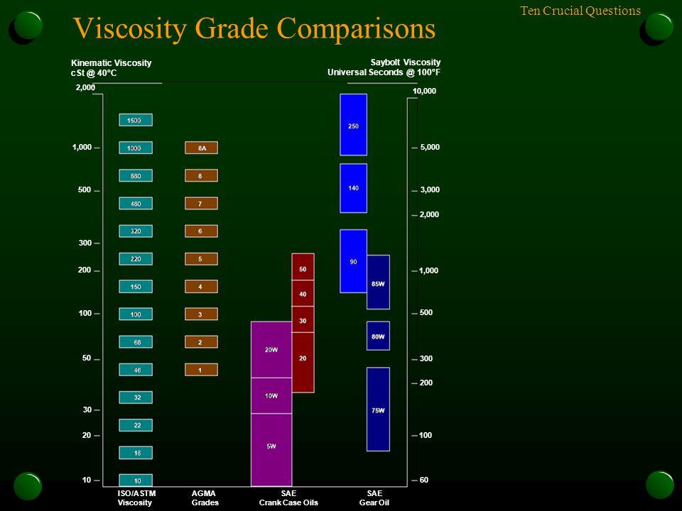 Ten Crucial Questions Viscosity Grade Comparisons Kinematic Viscosity cSt @ 40°C Saybolt Viscosity Universal Seconds @ 100°F ISO/ASTM Viscosity AGMA G