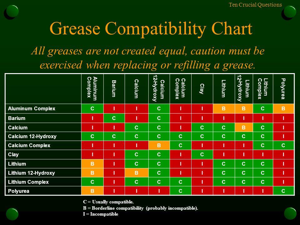 Ten Crucial Questions Grease Compatibility Chart AluminumComplex Barium Calcium -Hydroxy CalciumComplex Clay Lithium -Hydroxy LithiumComplexPolyurea A