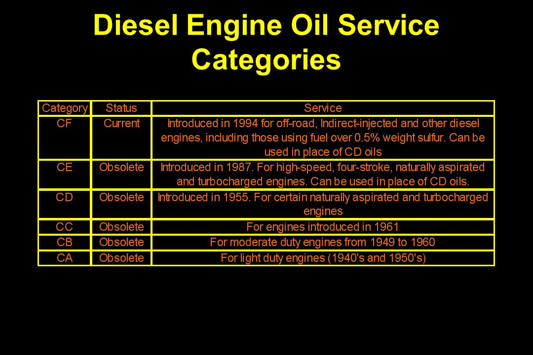 Diesel Engine Oil Service Categories