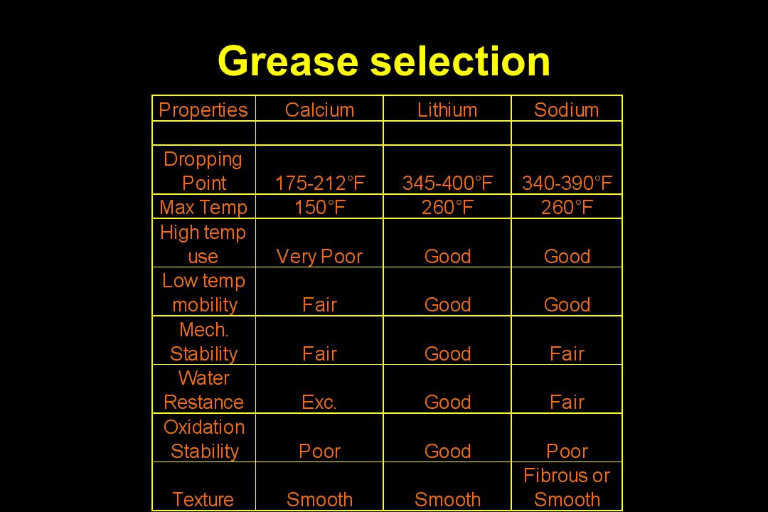 Grease selection