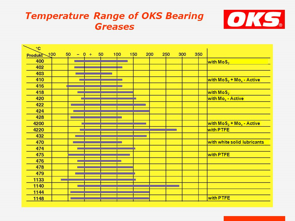 Temperature Range of OKS Bearing Greases with MoS 2 with MoS 2 + Mo x - Active with MoS 2 with Mo x - Active with MoS 2 + Mo x - Active with PTFE with