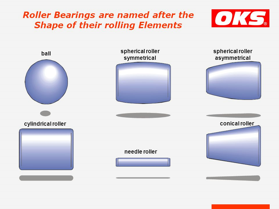 Roller Bearings are named after the Shape of their rolling Elements ball spherical roller symmetrical spherical roller asymmetrical cylindrical roller needle roller conical roller