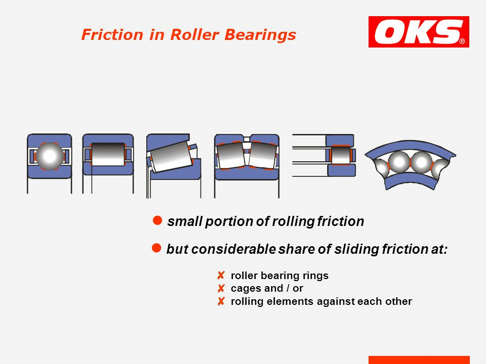 Friction in Roller Bearings l small portion of rolling friction l but considerable share of sliding friction at: roller bearing rings cages and / or r